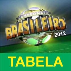 Tabela Campeonato Brasileiro 2012
